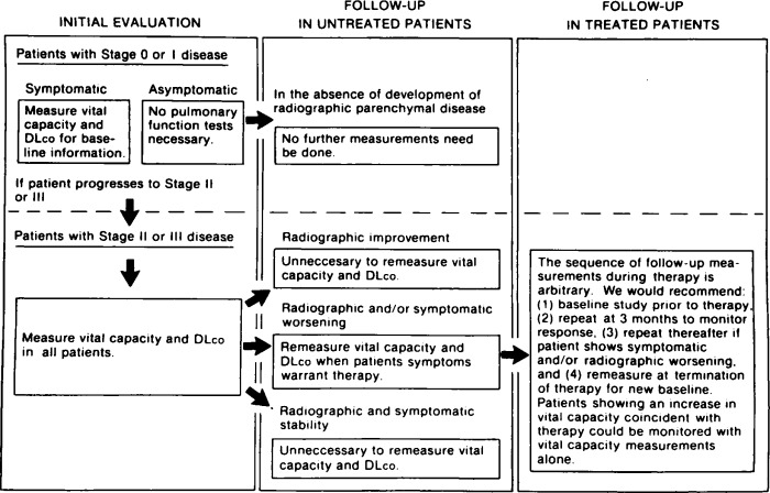 Use of Pulmonary Function Tests in the Management of Sarcoidosis