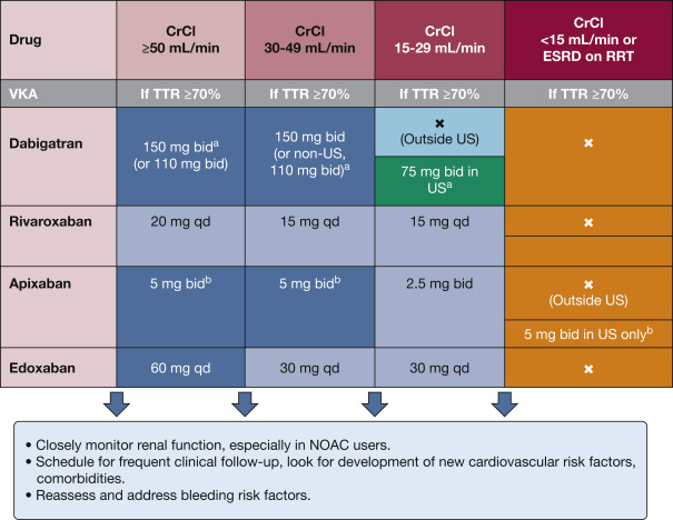 Antithrombotic Therapy for Atrial Fibrillation CHEST Guideline and