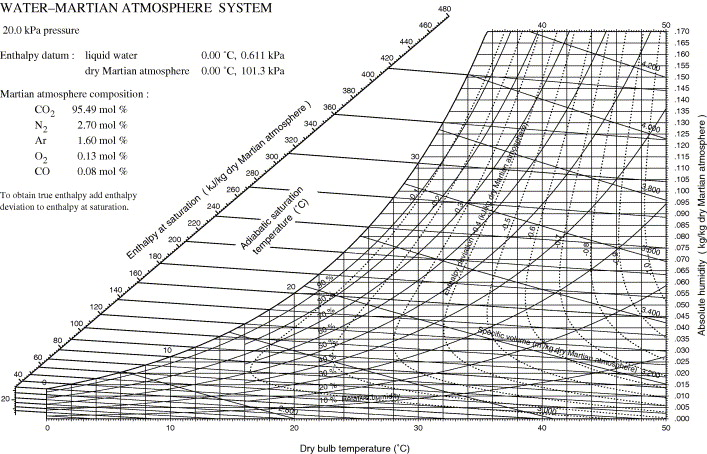 Preparation of psychrometric charts for water vapour in Martian