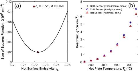 In situ High Temperature Heat Flux Sensor Calibration - ScienceDirect