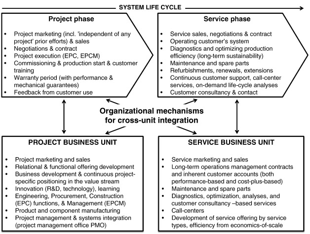 Organizing for solutions How project-based firms integrate project