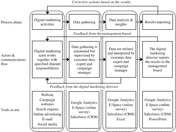 The use of Web analytics for digital marketing performance - responsibilities of a marketing director