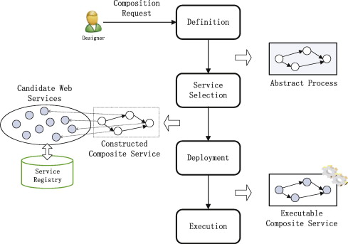Web services composition A decade\u0027s overview - ScienceDirect