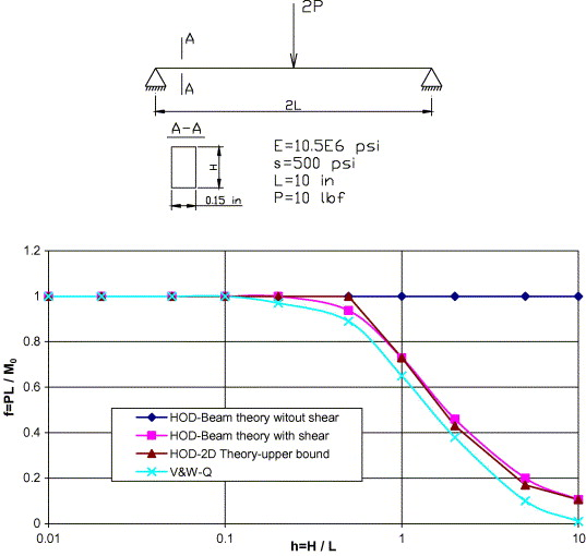 General non-linear finite element analysis of thick plates and