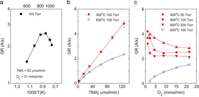 Metalorganic chemical vapor deposition of Al2O3 using