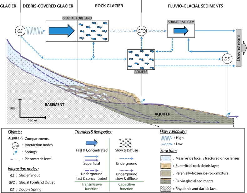 Glacier meltwater flow paths and storage in a geomorphologically