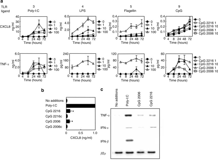 Human Keratinocytes Express Functional Toll-Like Receptor 3, 4, 5 - Keratinocytes