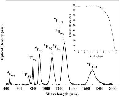 Broadband 284 μm luminescence properties and Judd\u2013Ofelt analysis in
