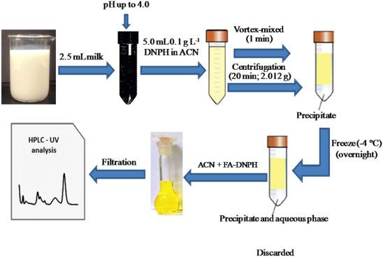 Determination of formaldehyde in bovine milk using a high