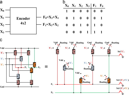 Memristor-based combinational circuits A design methodology for