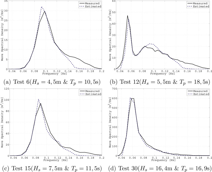 Estimating on-site wave spectra from the motions of a semi