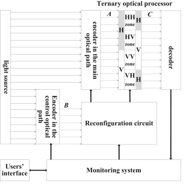 The symmetric MSD encoder for one-step adder of ternary optical