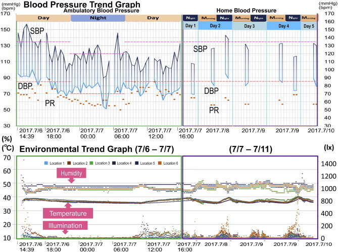 Development of a New ICT-Based Multisensor Blood Pressure Monitoring - how to graph blood pressure over time