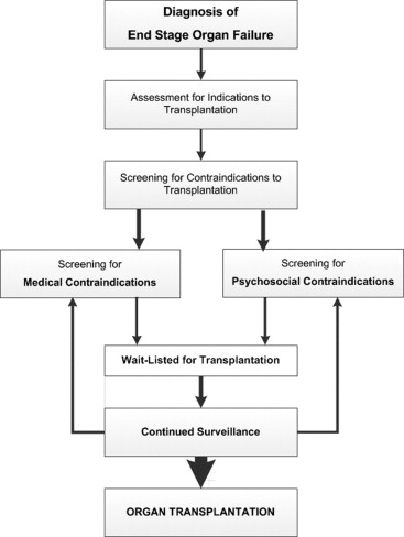 The Stanford Integrated Psychosocial Assessment for Transplantation - psychosocial assessment