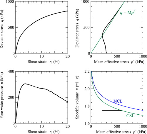 Acceleration generation due to strain localization of saturated clay