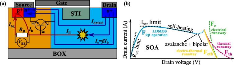 Physics-based stability analysis of MOS transistors - ScienceDirect - mos transistor