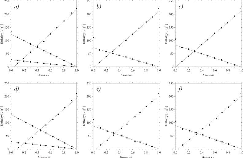 Solid liquid phase diagrams of binary fatty acid mixtures\u2014Palmitic