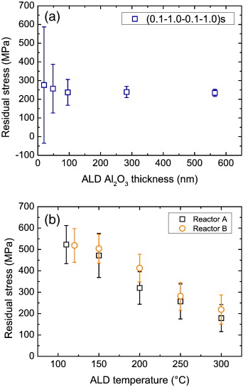 Aluminum oxide from trimethylaluminum and water by atomic layer