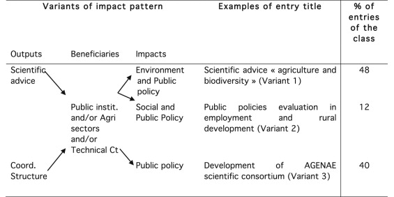How does public agricultural research impact society? A - public policy examples