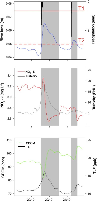 Real-time monitoring of nutrients and dissolved organic matter in