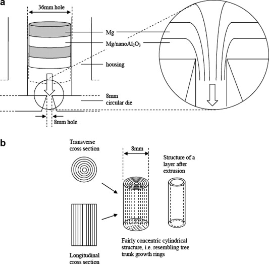 Microstructurally inhomogeneous composites Is a homogeneous