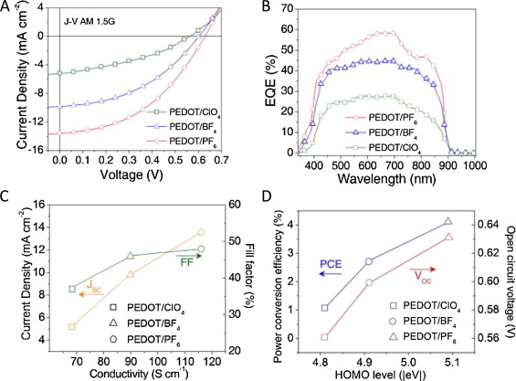 The role of (photo)electrochemistry in the rational design of hybrid