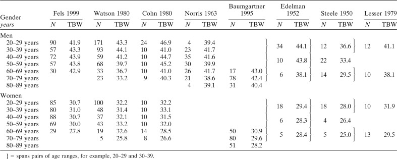 Total body water data for white adults 18 to 64 years of age The