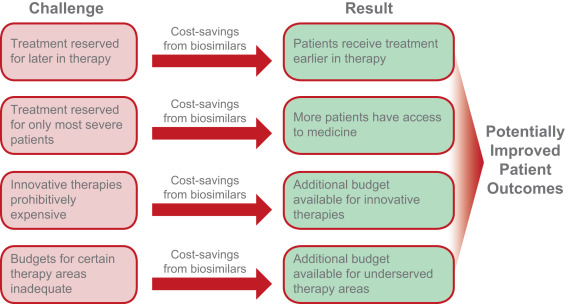 Pharmacoeconomics of Cancer Therapies Considerations With the