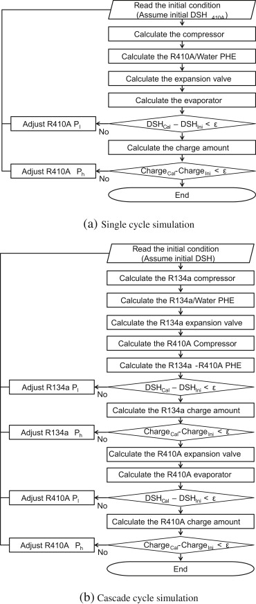 The effect of the refrigerant charge amount on single and cascade