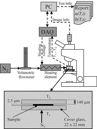 Measuring crystallization kinetics of high density polyethylene by