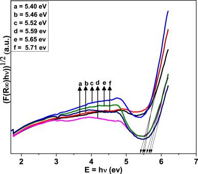 Optical absorption intensity analysis using Judd-Ofelt theory and