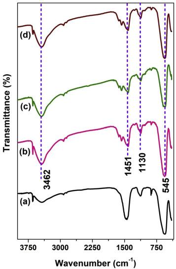 Understanding the photoluminescence behaviour in nano CaZrO3Eu3+