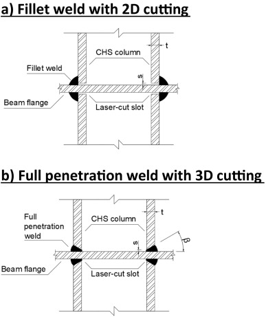Fabrication of laser cut I-beam-to-CHS-column steel joints with