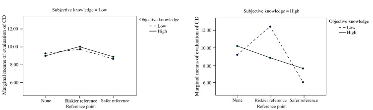 The effects of reference point, knowledge, and risk propensity on