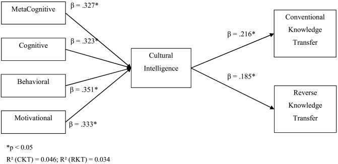 Expatriates managers\u0027 cultural intelligence as promoter of knowledge