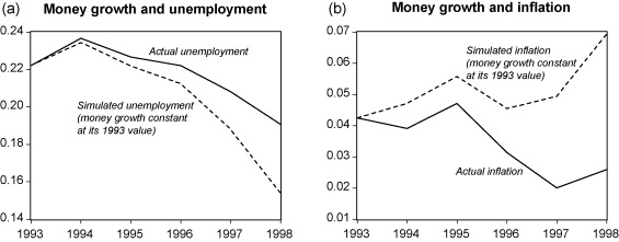 Long-run inflation-unemployment dynamics The Spanish Phillips curve