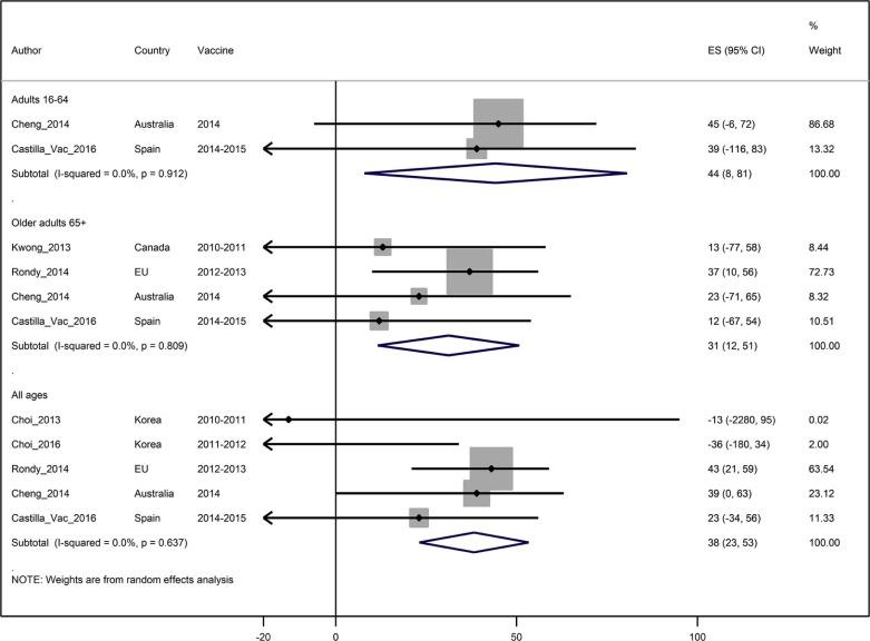 Effectiveness of influenza vaccines in preventing severe influenza