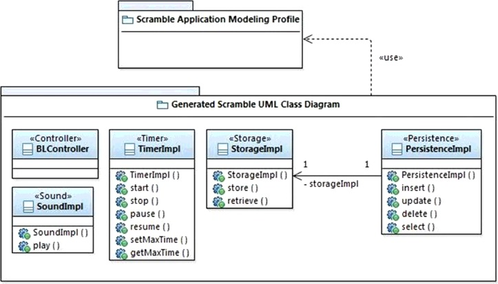 A product-line model-driven engineering approach for generating