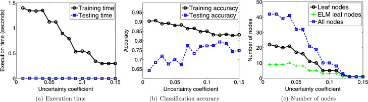 Learning ELM-Tree from big data based on uncertainty reduction
