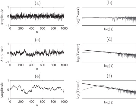 A Comparative Analysis Of Spectral Exponent Estimation - time log sample