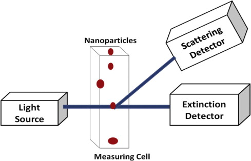 Measurement of nanoparticles by light-scattering techniques