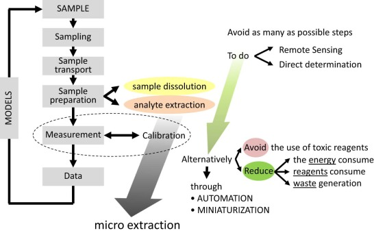 The role of green extraction techniques in Green Analytical