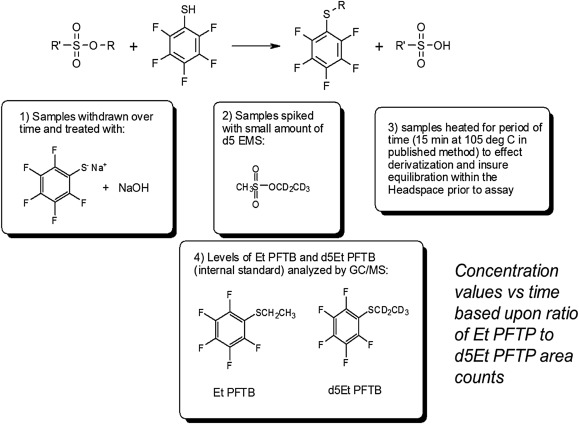 Analytical control strategies for mutagenic impurities Current
