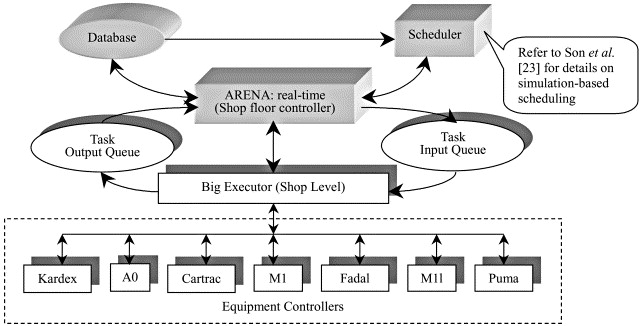 Automatic simulation model generation for simulation-based, real - shopfloor control