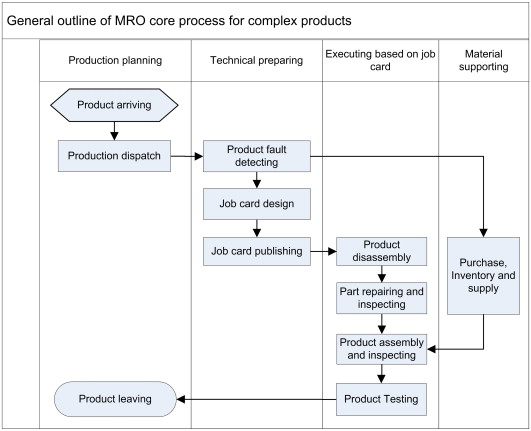 A design method for three-dimensional maintenance, repair and - job card