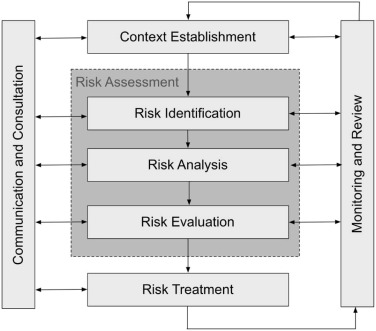 A review of cyber security risk assessment methods for SCADA systems - sample security risk assessment