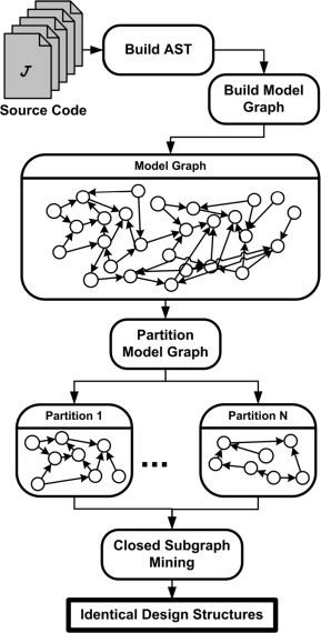 A graph mining approach for detecting identical design structures - category m amp ouml bel continued