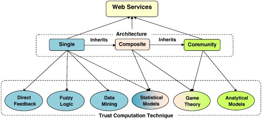 A survey on trust and reputation models for Web services Single