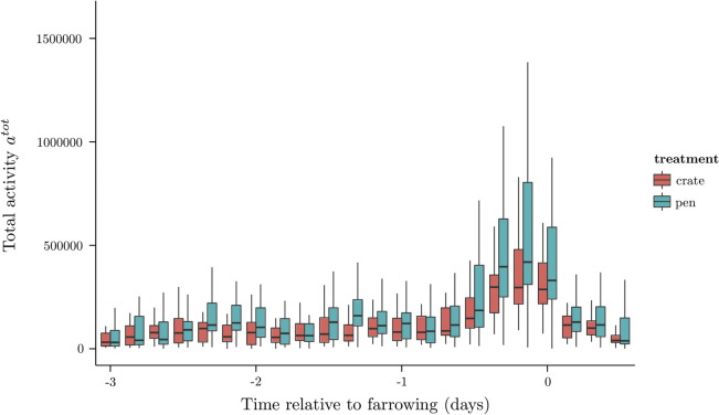 Predicting farrowing of sows housed in crates and pens using