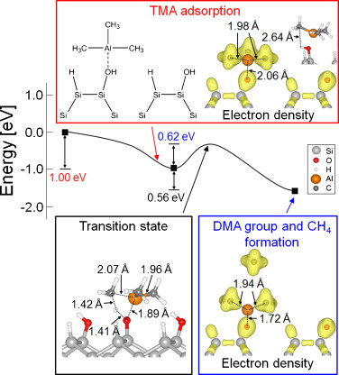 Energy barriers for trimethylaluminum reaction with varying surface